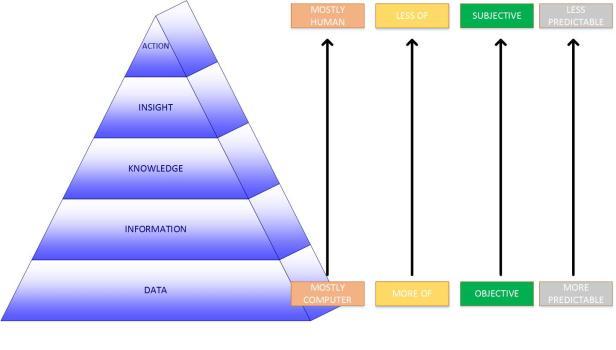 InfoPyramid